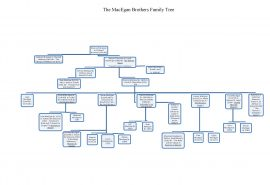 The MacEgan Brothers Family Tree