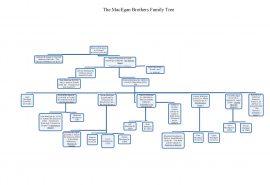 The MacEgan Brothers Family Tree